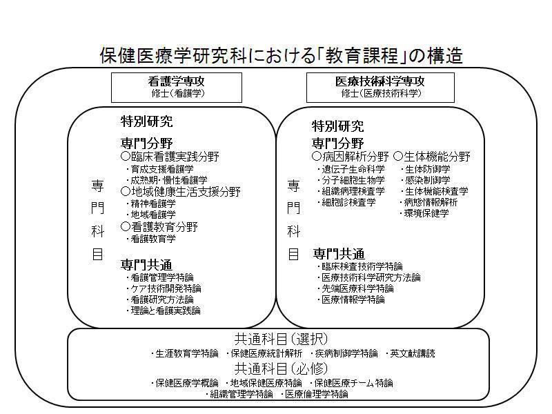 保健医療学研究科における「教育課程」の構造