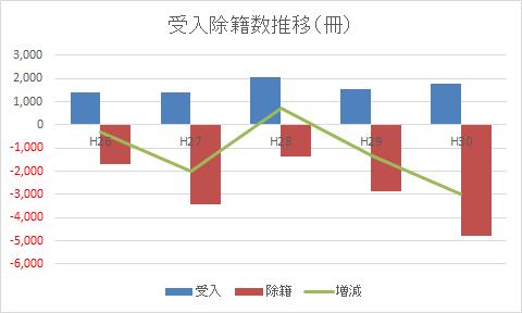 受入除籍数推移のグラフ