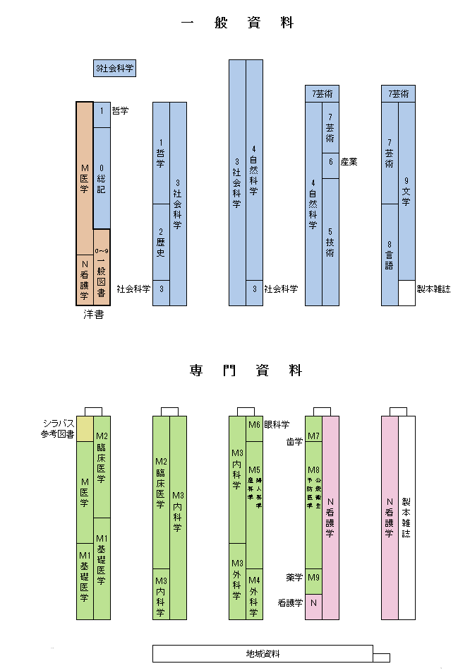 図書配置図